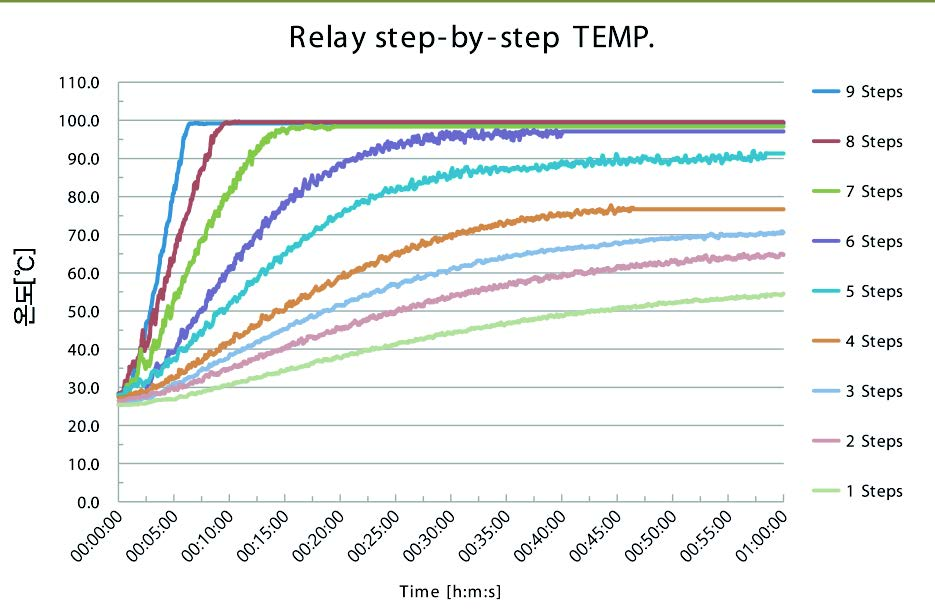 • RELAY : Temperature doesn't reach 100℃ from the 5th level and foods are cooked slowly.